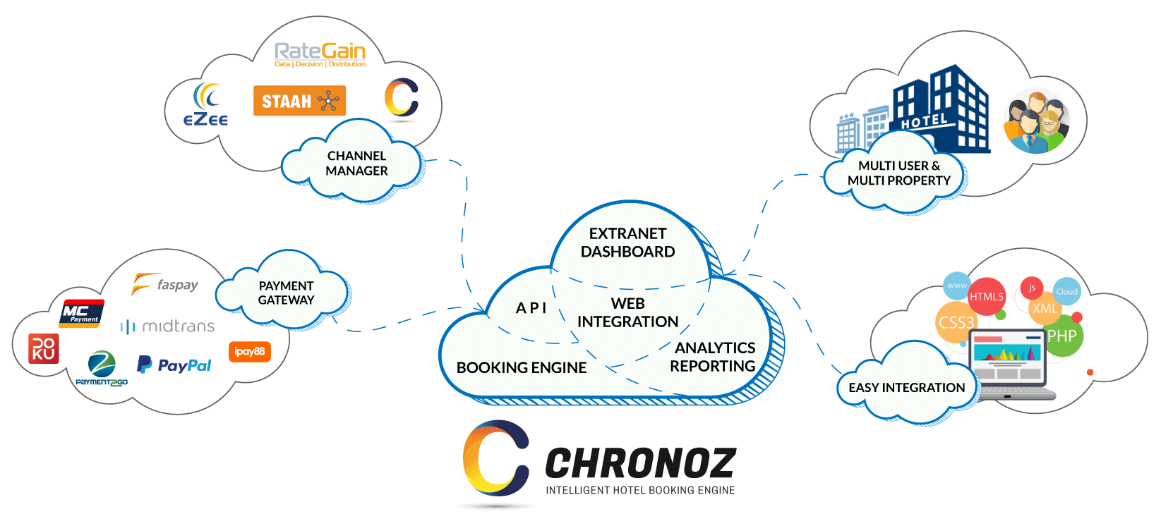 chronoz-framework